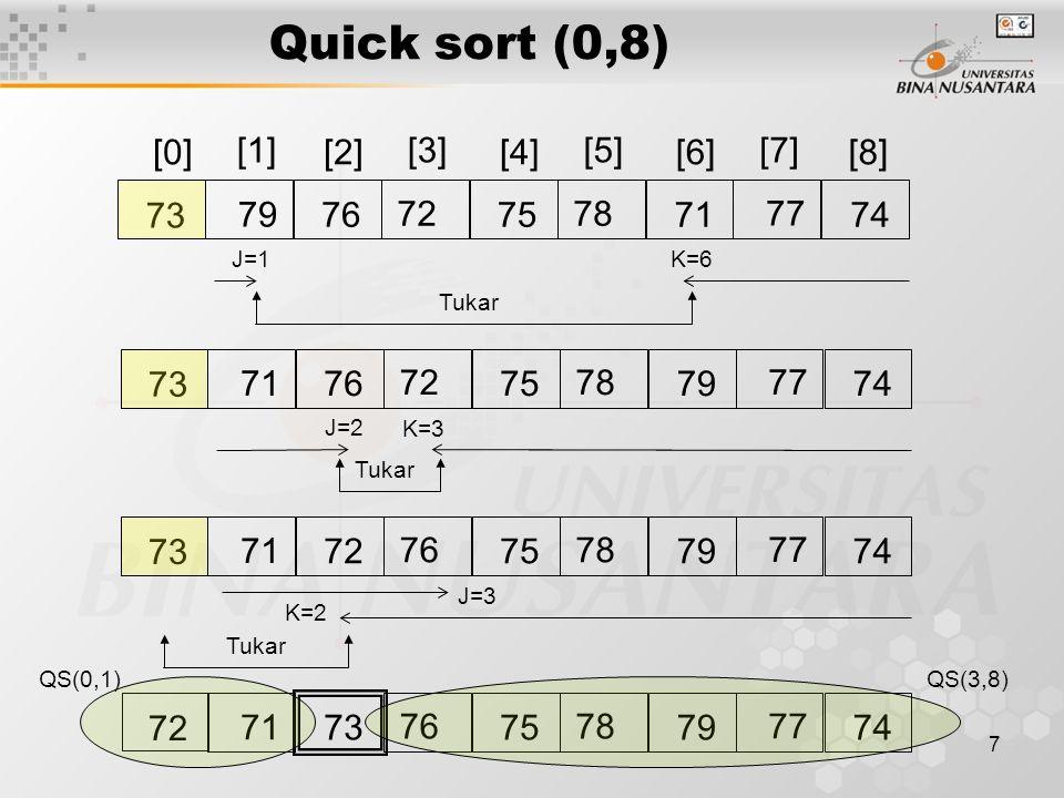Quick sort (0,8) [0] [1] [2] [3] [4] [5] [6] [7] [8] 73 79 76 72 75 78